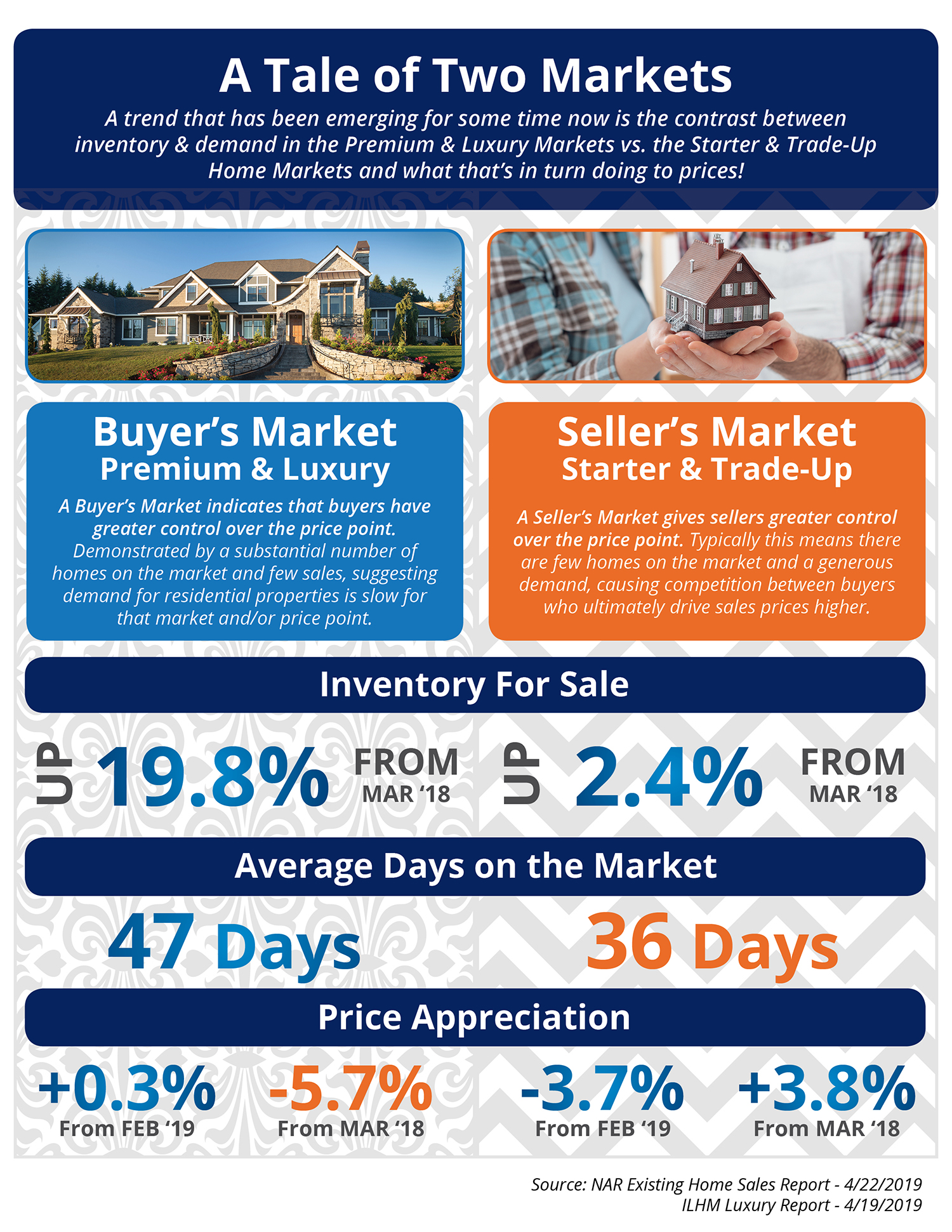 A Tale of Two Markets [INFOGRAPHIC] | MyKCM