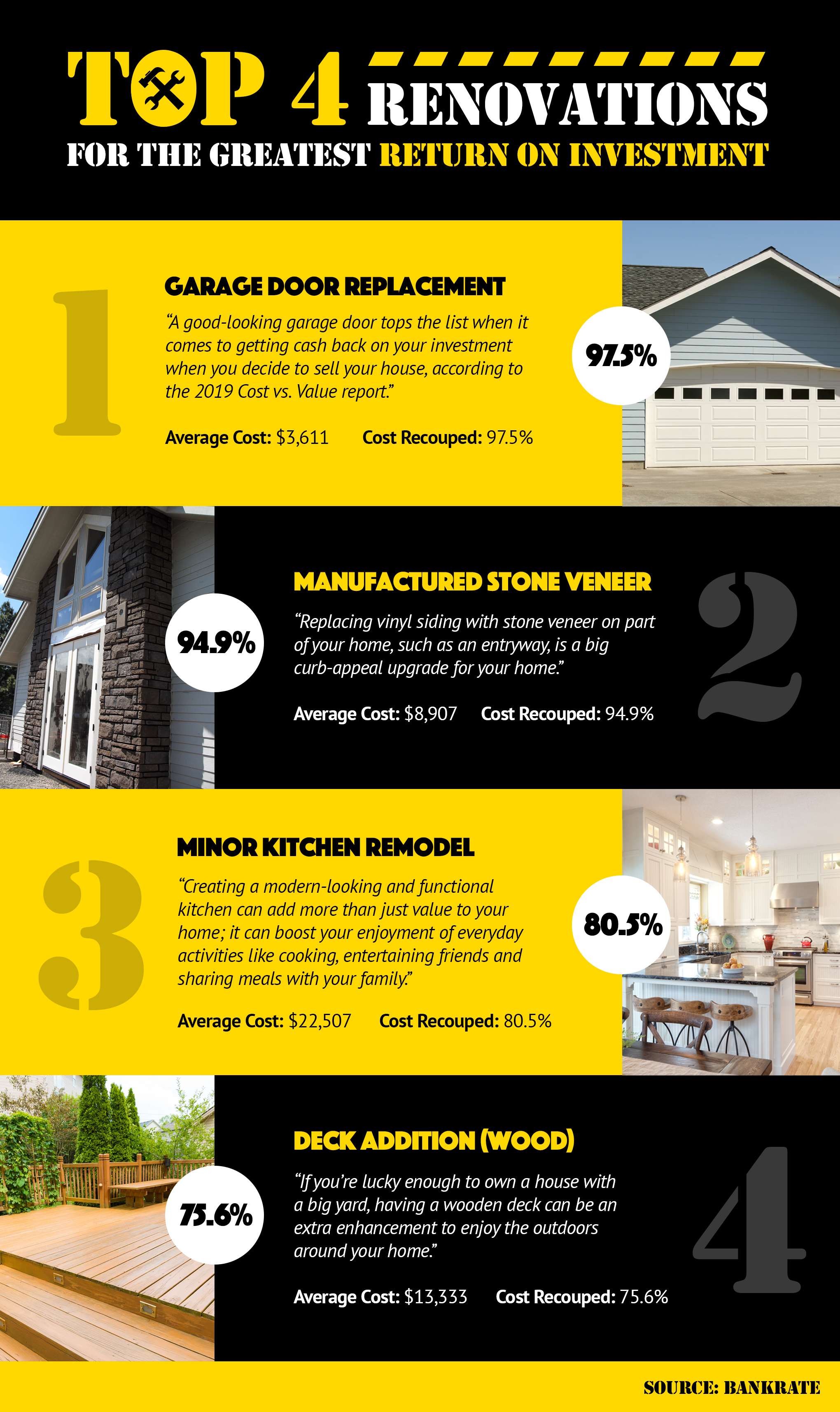 Top 4 Renovations for the Greatest Return on Investment! [INFOGRAPHIC] | MyKCM